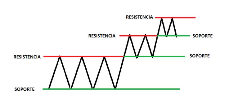 soportes y resistencias