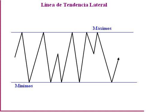Línea de tendencia lateral