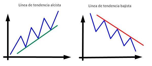 líneas de tendencia
