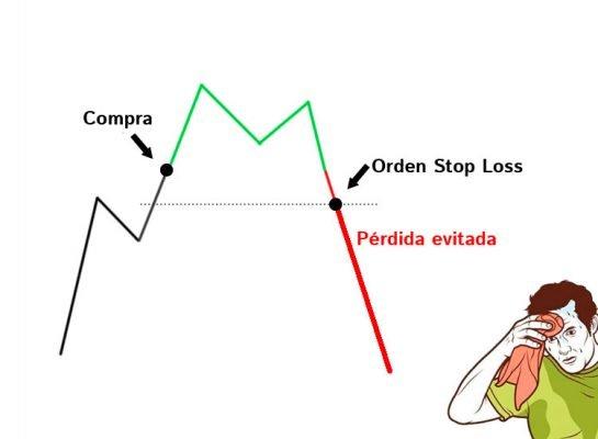 Stop Loss para detener las pérdidas