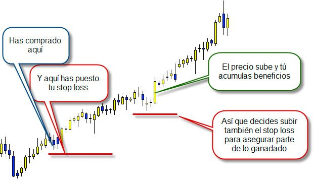 trailling stop loss