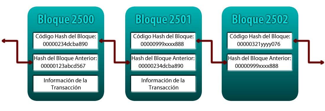 bloques criptomonedas